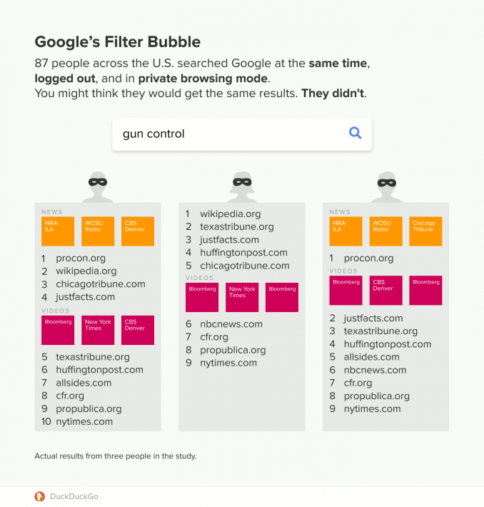 google search filter bubble duckduckgo study unique search results